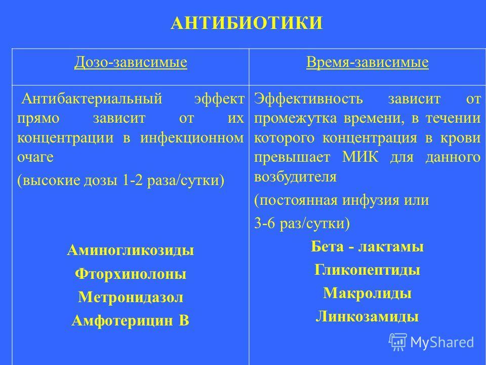 АНТИБИОТИКИ Дозо-зависимыеВремя-зависимые Антибактериальный эффект прямо зависит от их концентрации в инфекционном очаге (высокие дозы 1-2 раза/сутки) Аминогликозиды Фторхинолоны Метронидазол Амфотерицин В Эффективность зависит от промежутка времени,