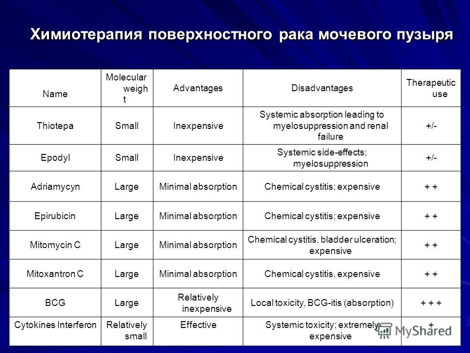 Химиотерапия поверхностного рака мочевого пузыря Name Molecular weigh t AdvantagesDisadvantages Therapeutic use ThiotepaSmallInexpensive Systemic absorption leading to myelosuppression and renal failure +/- EpodylSmallInexpensive Systemic side-effect