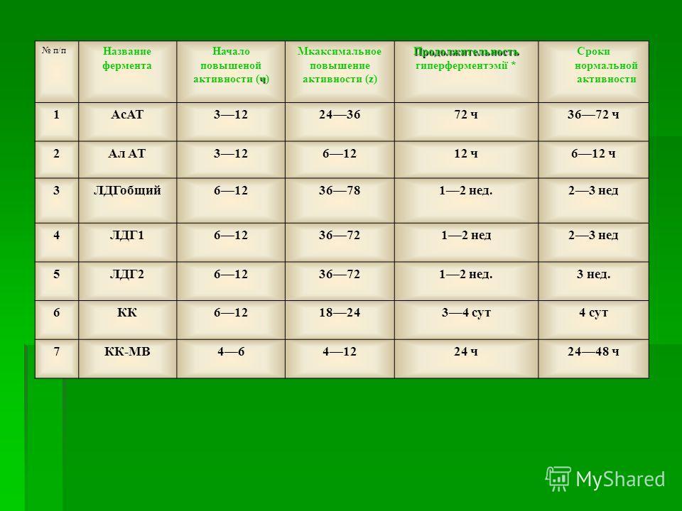 п/п Название фермента ч Начало повышеной активности (ч) Мкаксимальное повышение активности (z) Продолжительность Продолжительность гиперферментэмії * Сроки нормальной активности 1АсАТ312243672 ч3672 ч 2Ал AT31261212 ч612 ч 3ЛДГобщий612367812 нед.23 н