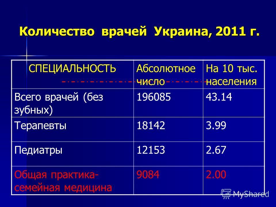 Количество врачей Украина, 2011 г. СПЕЦИАЛЬНОСТЬАбсолютное число На 10 тыс. населения Всего врачей (без зубных) 19608543.14 Терапевты181423.99 Педиатры121532.67 Общая практика- семейная медицина 90842.00
