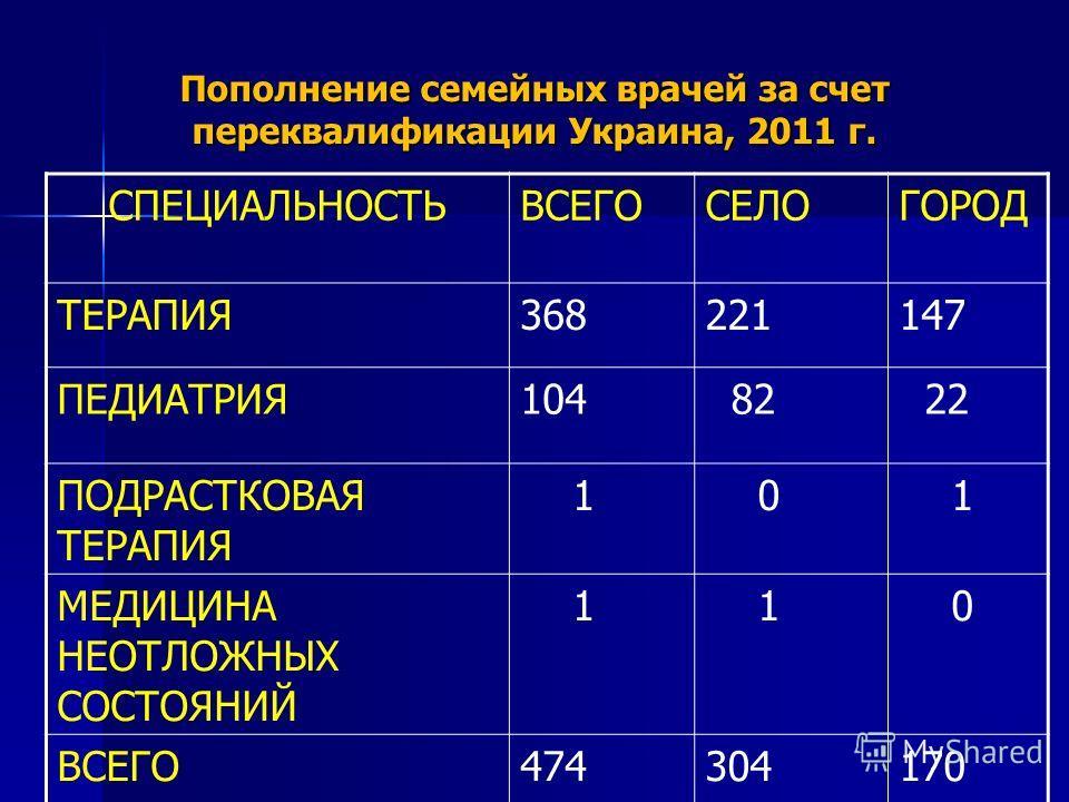 Пополнение семейных врачей за счет переквалификации Украина, 2011 г. СПЕЦИАЛЬНОСТЬВСЕГОСЕЛОГОРОД ТЕРАПИЯ368221147 ПЕДИАТРИЯ104 82 22 ПОДРАСТКОВАЯ ТЕРАПИЯ 1 0 1 МЕДИЦИНА НЕОТЛОЖНЫХ СОСТОЯНИЙ 1 1 0 ВСЕГО474304170