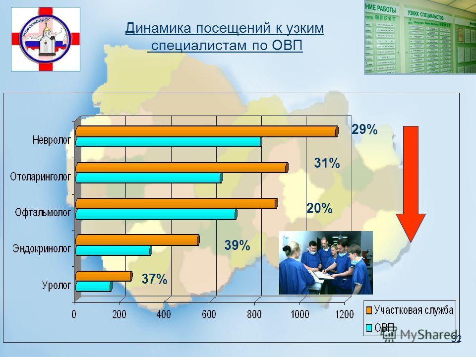 32 Динамика посещений к узким специалистам по ОВП 29% 31% 20% 39% 37%