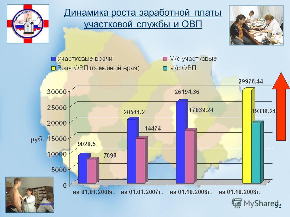 33 Динамика роста заработной платы участковой службы и ОВП