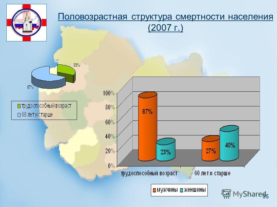 35 Половозрастная структура смертности населения (2007 г.)