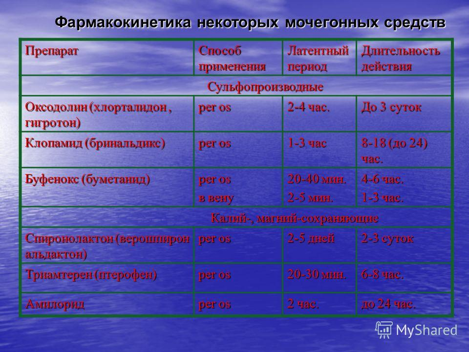 Препарат Способ применения Латентный период Длительность действия Сульфопроизводные Сульфопроизводные Оксодолин (хлорталидон, гигротон) per os 2-4 час. До 3 суток Клопамид (бринальдикс) per os 1-3 час 8-18 (до 24) час. Буфенокс (буметанид) per os в в