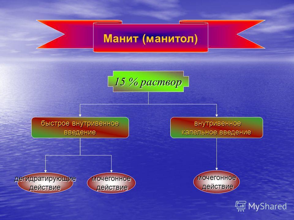 Манит (манитол) 15 % раствор быстрое внутривенное введение внутривенное внутривенное капельное введение дегидратирующиедействиемочегонное действие действие мочегонное