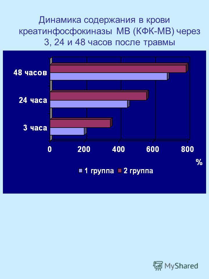 Динамика содержания в крови креатинфосфокиназы МВ (КФК-МВ) через 3, 24 и 48 часов после травмы