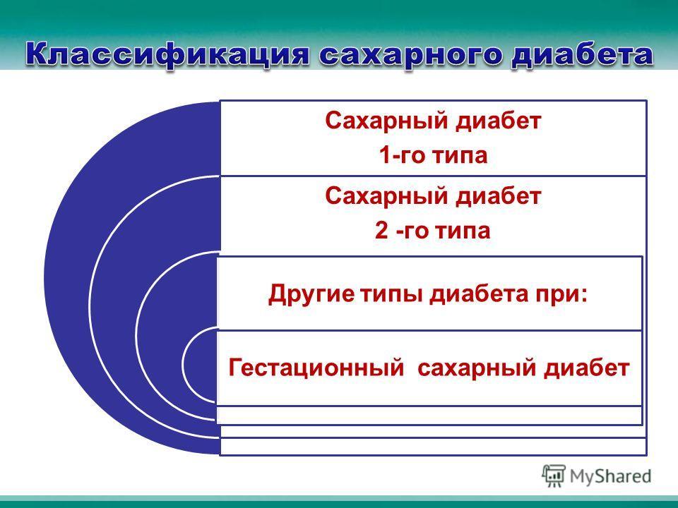 Сахарный диабет 1-го типа Сахарный диабет 2 -го типа Другие типы диабета при: Гестационный сахарный диабет