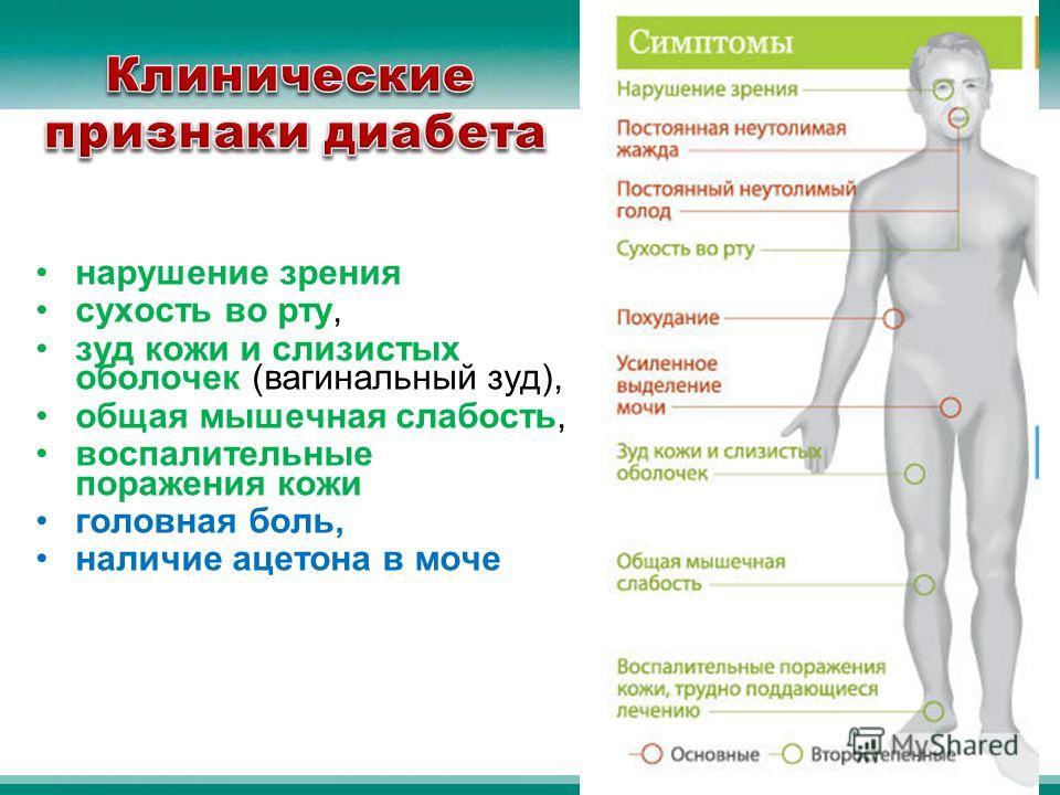 нарушение зрения сухость во рту, зуд кожи и слизистых оболочек (вагинальный зуд), общая мышечная слабость, воспалительные поражения кожи головная боль, наличие ацетона в моче