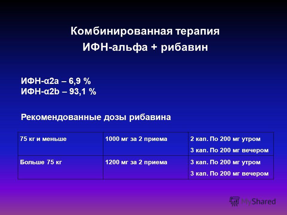 Комбинированная терапия ИФН-альфа + рибавин Рекомендованные дозы рибавина 75 кг и меньше1000 мг за 2 приема 2 кап. По 200 мг утром 3 кап. По 200 мг вечером Больше 75 кг1200 мг за 2 приема3 кап. По 200 мг утром 3 кап. По 200 мг вечером ИФН-α2a – 6,9 %