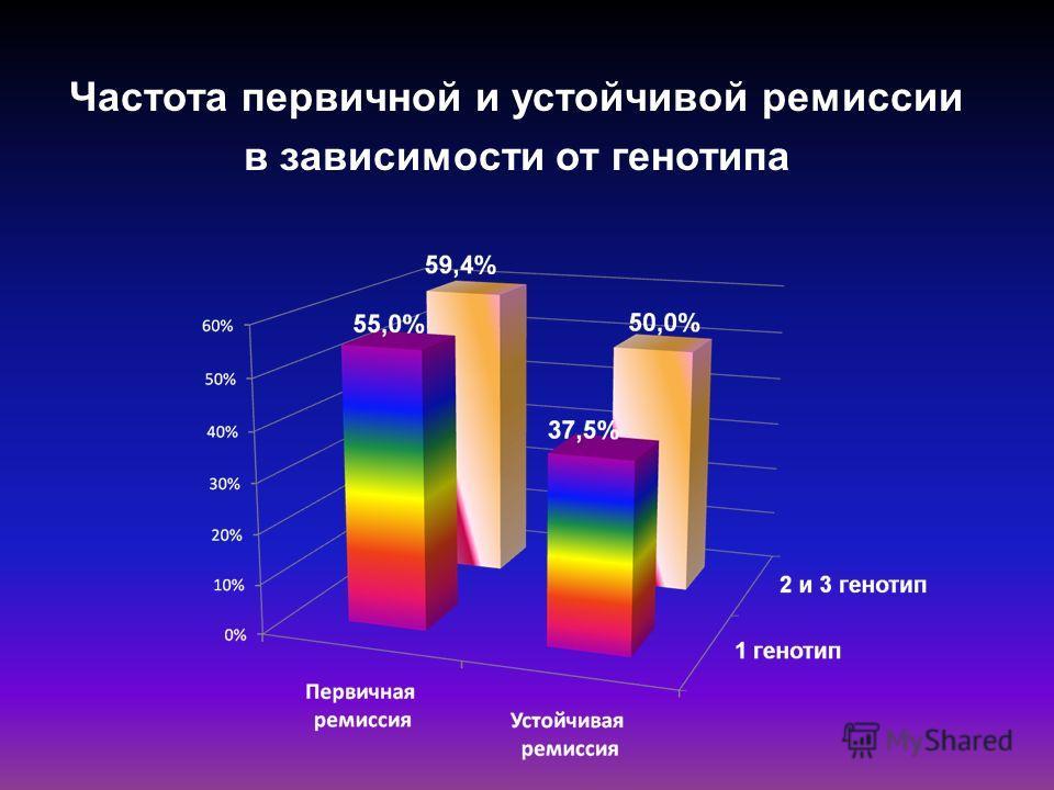 Частота первичной и устойчивой ремиссии в зависимости от генотипа