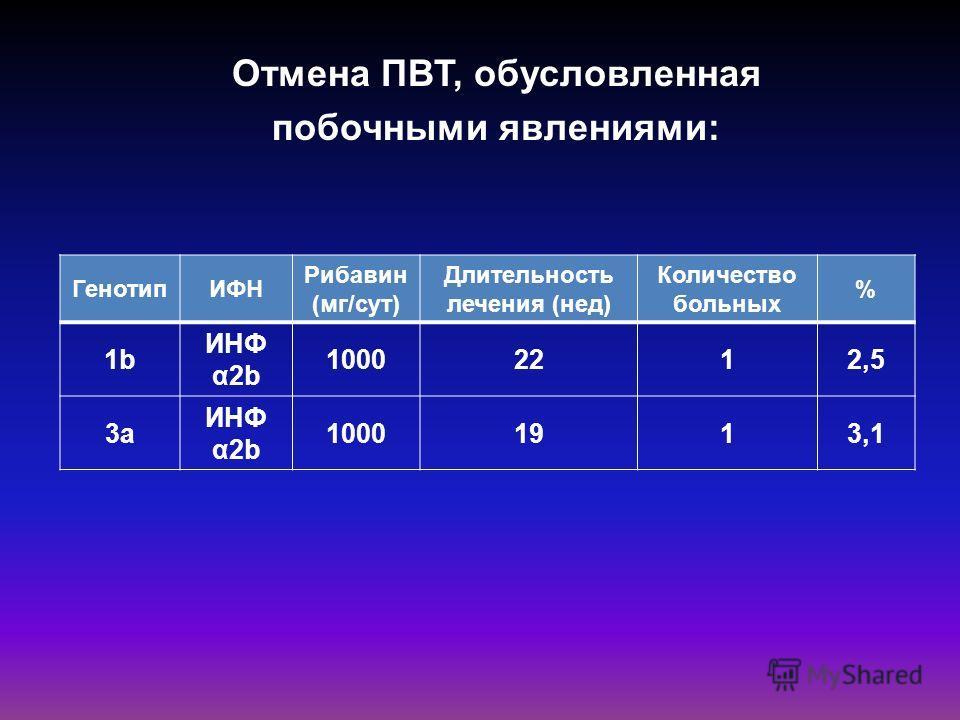Отмена ПВТ, обусловленная побочными явлениями: ГенотипИФН Рибавин (мг/сут) Длительность лечения (нед) Количество больных % 1b ИНФ α2b 10002212,5 3a ИНФ α2b 10001913,1