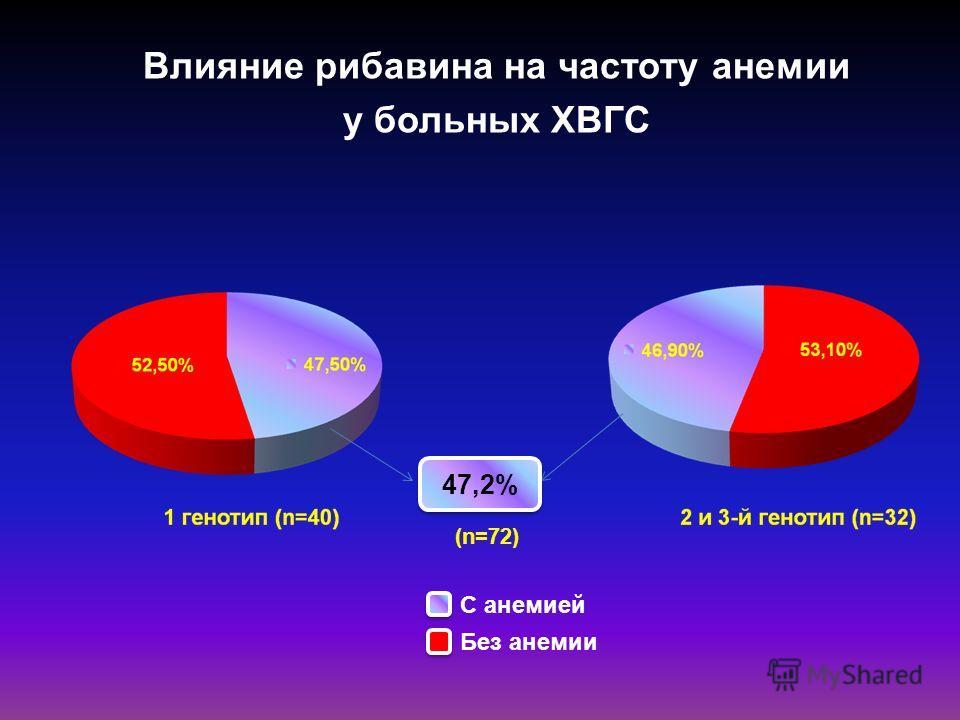 Влияние рибавина на частоту анемии у больных ХВГС 47,2% С анемией Без анемии (n=72)