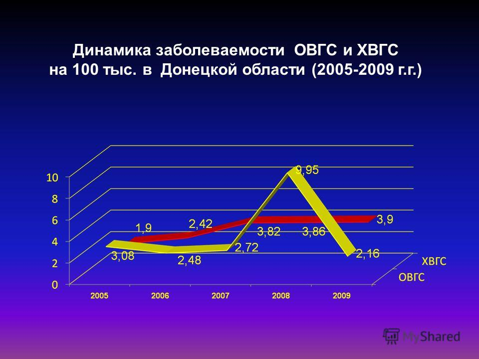 Динамика заболеваемости ОВГС и ХВГС на 100 тыс. в Донецкой области (2005-2009 г.г.)
