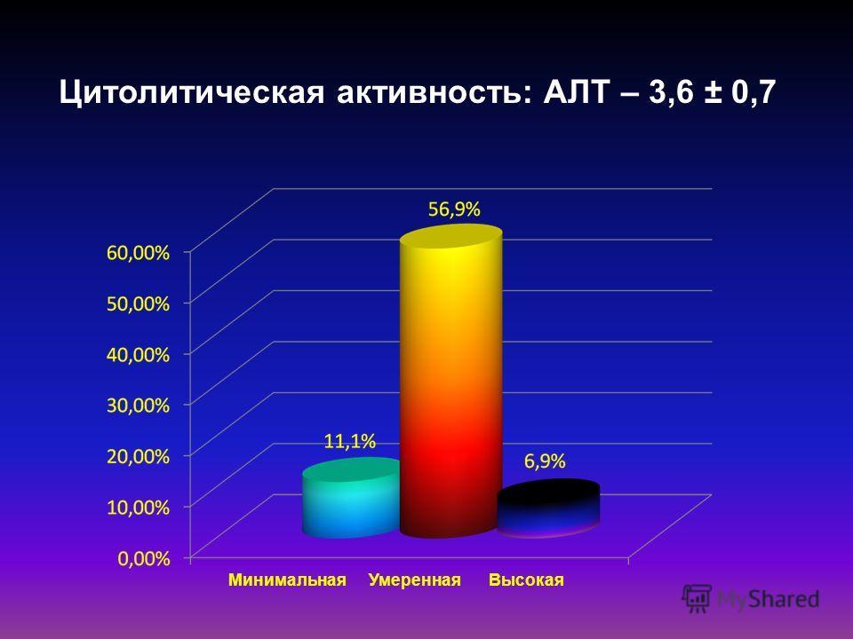 Цитолитическая активность: АЛТ – 3,6 ± 0,7 МинимальнаяУмереннаяВысокая