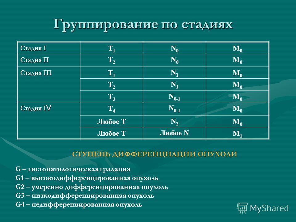 Группирование по стадиях Стадия І Т1Т1 N0N0 М0М0 Стадия ІІ Т2Т2 N0N0 М0М0 Стадия ІІІ Т1Т1 N1N1 М0М0 Т2Т2 N1N1 М0М0 Т3Т3 N 0-1 М0М0 Стадия І V Т4Т4 N 0-1 М0М0 Любое ТN2N2 М0М0 Любое NМ1М1 G – гистопатологическая градация G1 – высокодифференцированная