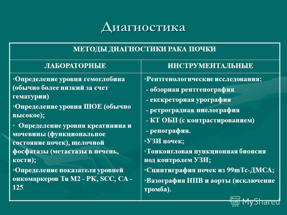 Диагностика МЕТОДЫ ДИАГНОСТИКИ РАКА ПОЧКИ ЛАБОРАТОРНЫЕИНСТРУМЕНТАЛЬНЫЕ Определение уровня гемоглобина (обычно более низкий за счет гематурии) Определение уровня ШОЕ (обычно высокое); Определение уровня креатинина и мочевины (функциональное состояние