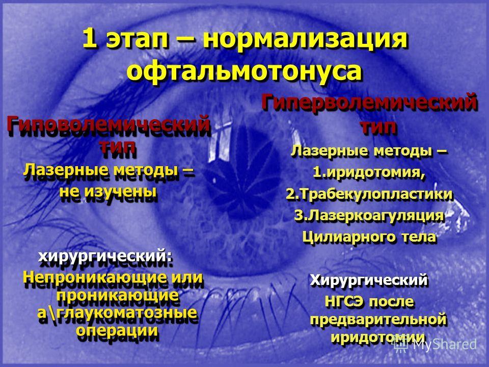 1 этап – нормализация офтальмотонуса Гиповолемический тип Лазерные методы – не изучены хирургический: хирургический: Непроникающие или проникающие а\глаукоматозные операции Непроникающие или проникающие а\глаукоматозные операции Гиповолемический тип