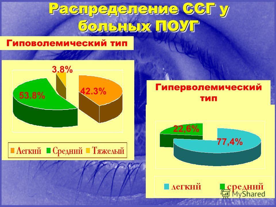 Распределение ССГ у больных ПОУГ 42.3% 53.8% 3.8% Гиповолемический тип 77,4% 22,6% Гиперволемический тип