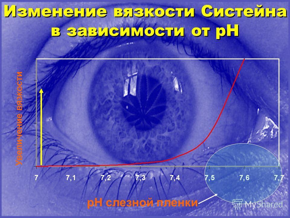 Изменение вязкости Систейна в зависимости от рН Изменение вязкости Систейна в зависимости от рН pH слезной пленки Увеличение вязкости