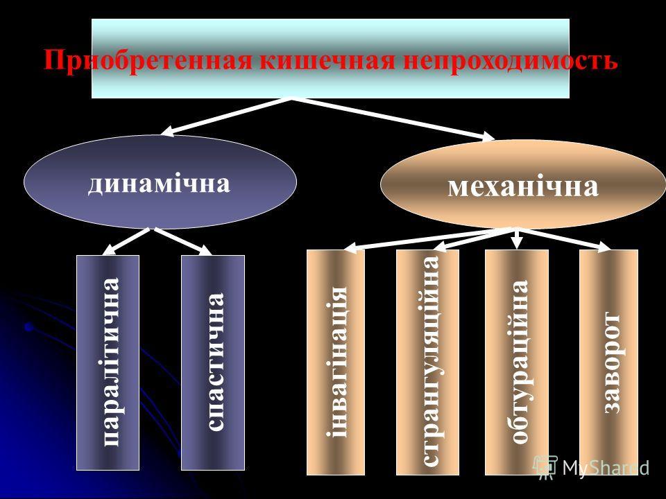 Приобретенная кишечная непроходимость динамічна механічна паралітична спастична інвагінація странгуляційна обтураційна заворот