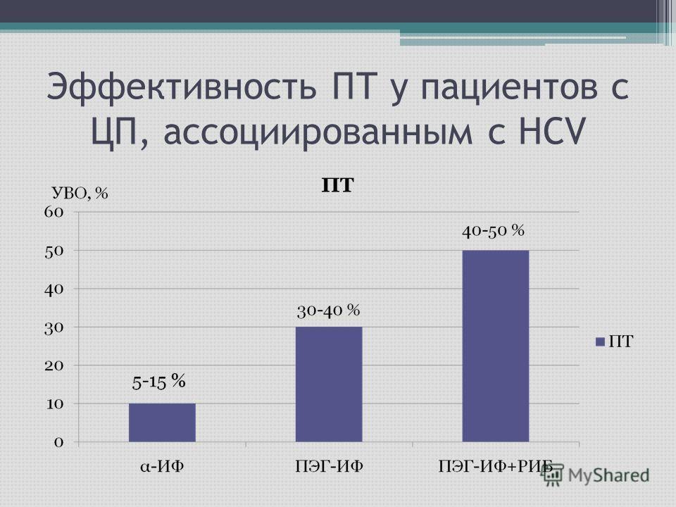 Эффективность ПТ у пациентов с ЦП, ассоциированным с НСV