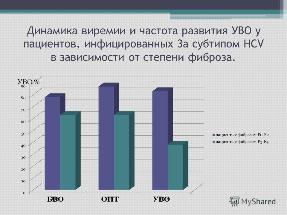 Динамика виремии и частота развития УВО у пациентов, инфицированных 3а субтипом НСV в зависимости от степени фиброза.