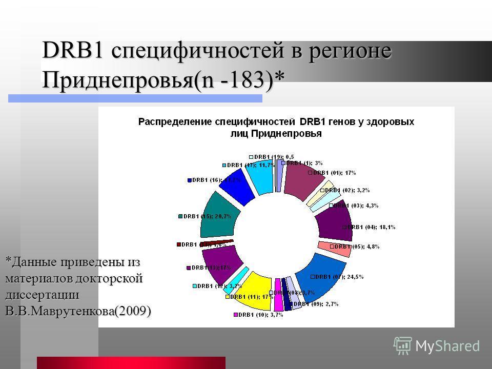 DRB1 специфичностей в регионе Приднепровья(n -183)* *Данные приведены из материалов докторской диссертации В.В.Маврутенкова(2009)