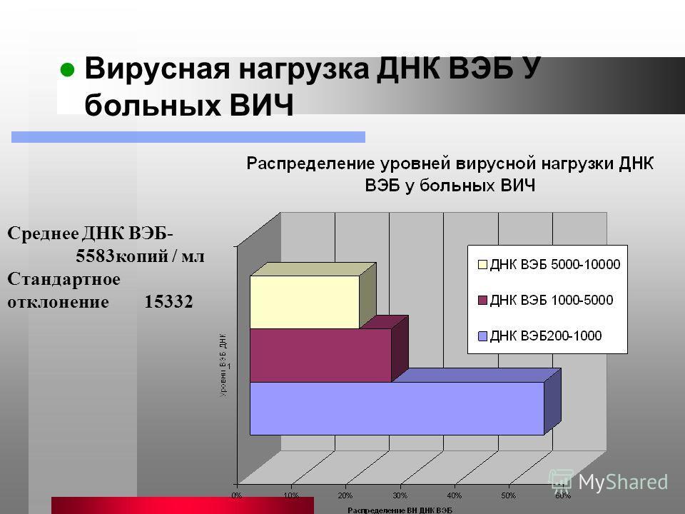 Вирусная нагрузка ДНК ВЭБ У больных ВИЧ Среднее ДНК ВЭБ- 5583копий / мл Стандартное отклонение 15332
