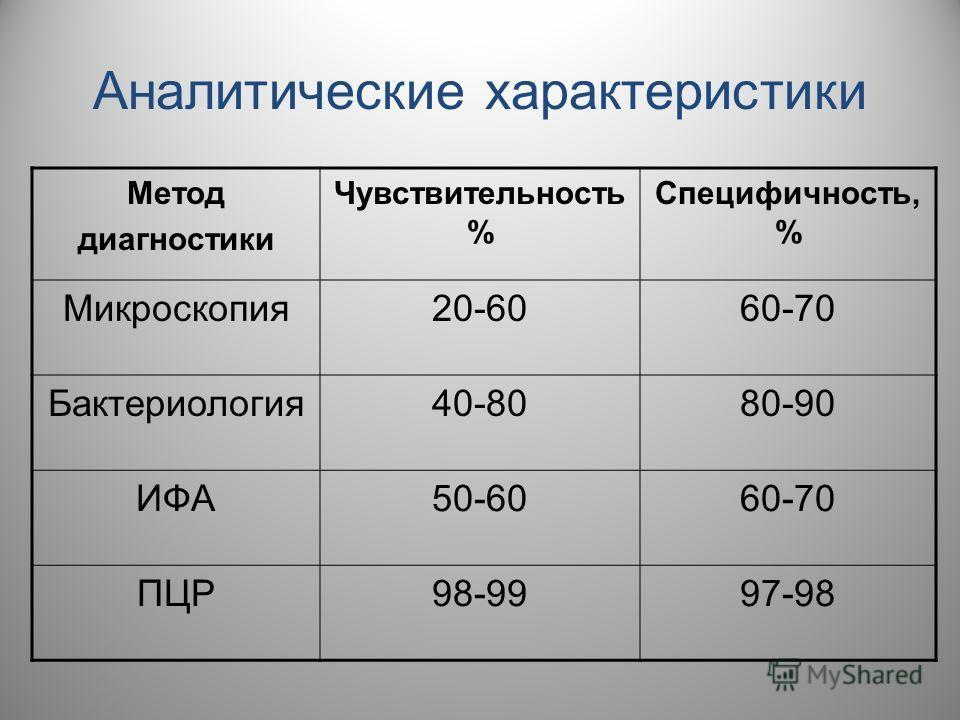 Аналитические характеристики Метод диагностики Чувствительность % Специфичность, % Микроскопия20-6060-70 Бактериология40-8080-90 ИФA50-6060-70 ПЦР98-9997-98