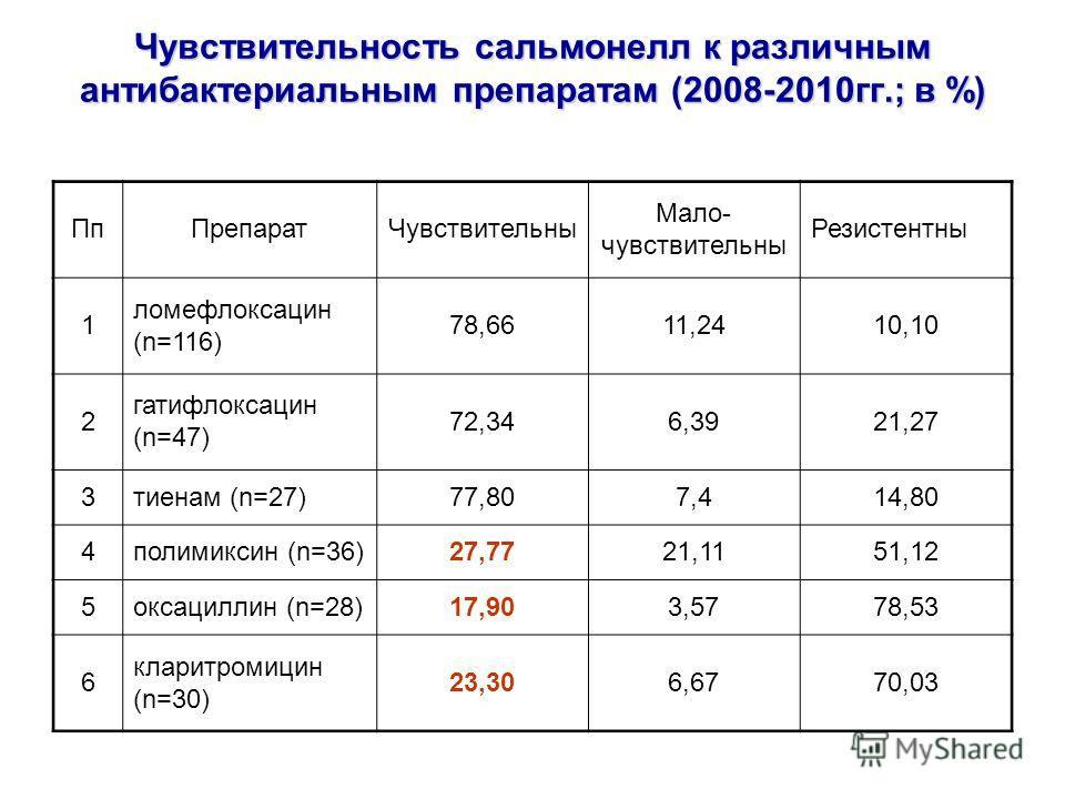Чувствительность сальмонелл к различным антибактериальным препаратам (2008-2010гг.; в %) ПпПрепаратЧувствительны Мало- чувствительны Резистентны 1 ломефлоксацин (n=116) 78,6611,2410,10 2 гатифлоксацин (n=47) 72,346,3921,27 3тиенам (n=27)77,807,414,80