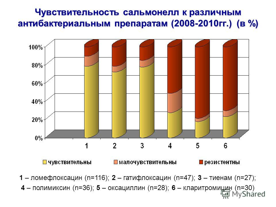 Чувствительность сальмонелл к различным антибактериальным препаратам (2008-2010гг.) (в %) 1 – ломефлоксацин (n=116); 2 – гатифлоксацин (n=47); 3 – тиенам (n=27); 4 – полимиксин (n=36); 5 – оксациллин (n=28); 6 – кларитромицин (n=30)