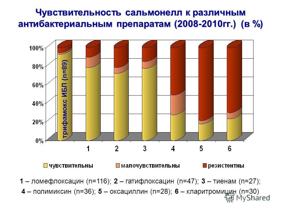 Чувствительность сальмонелл к различным антибактериальным препаратам (2008-2010гг.) (в %) 1 – ломефлоксацин (n=116); 2 – гатифлоксацин (n=47); 3 – тиенам (n=27); 4 – полимиксин (n=36); 5 – оксациллин (n=28); 6 – кларитромицин (n=30) трифамокс ИБЛ (n=