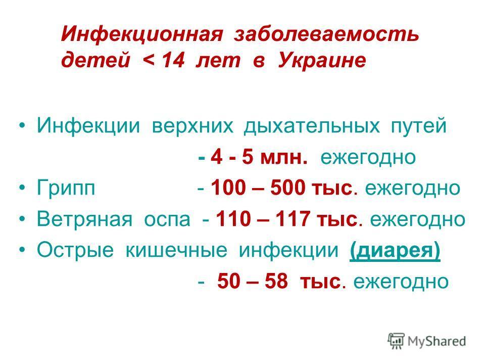 Инфекции верхних дыхательных путей - 4 - 5 млн. ежегодно Грипп - 100 – 500 тыс. ежегодно Ветряная оспа - 110 – 117 тыс. ежегодно Острые кишечные инфекции (диарея) - 50 – 58 тыс. ежегодно Инфекционная заболеваемость детей < 14 лет в Украине