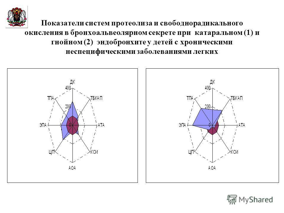Показатели систем протеолиза и свободнорадикального окисления в бронхоальвеолярном секрете при катаральном (1) и гнойном (2) эндобронхите у детей с хроническими неспецифическими заболеваниями легких