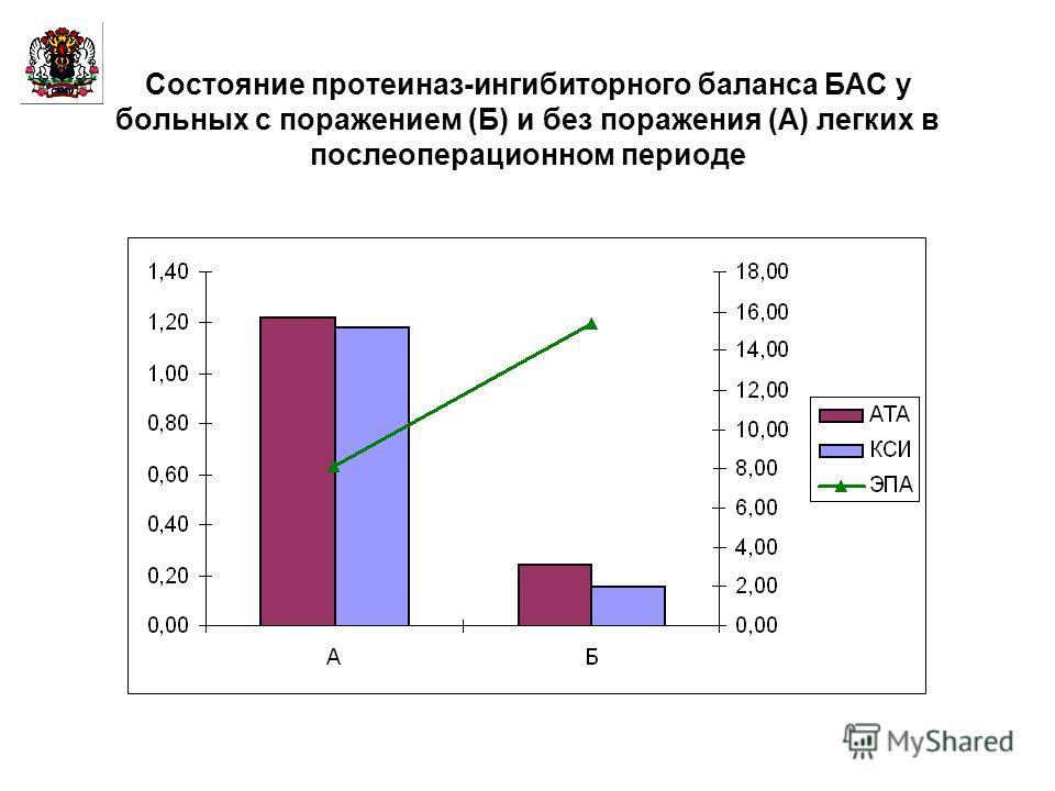 Состояние протеиназ-ингибиторного баланса БАС у больных с поражением (Б) и без поражения (А) легких в послеоперационном периоде