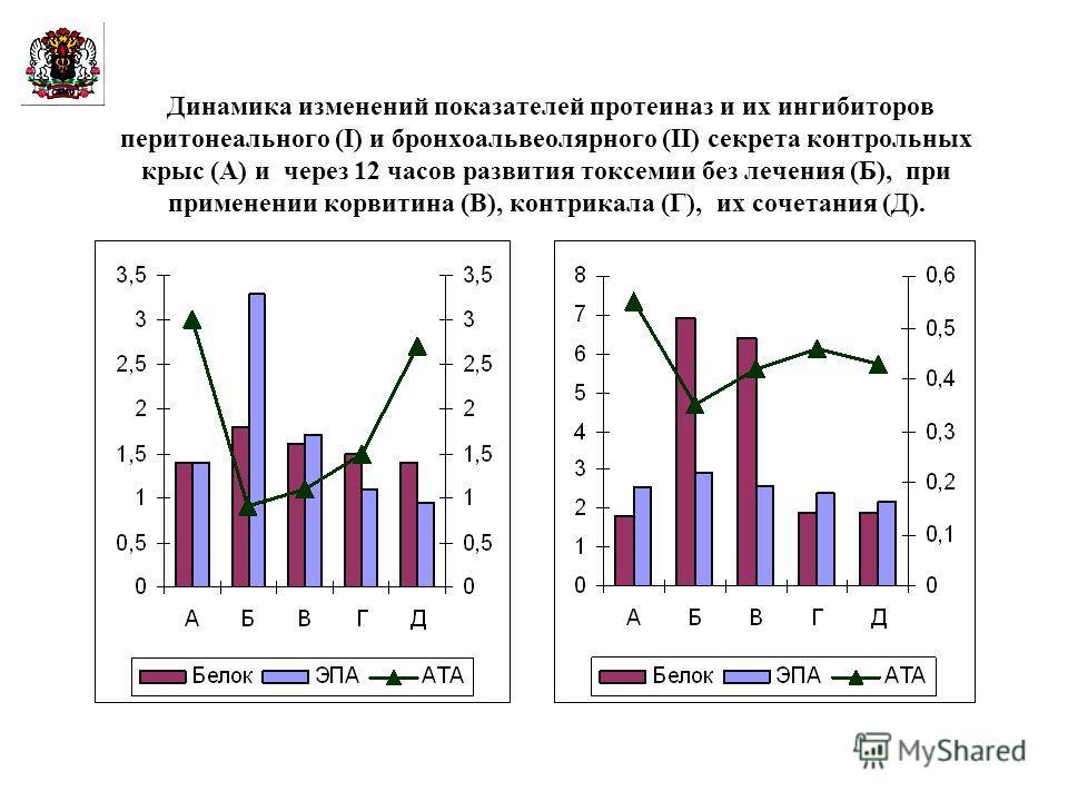 Динамика изменений показателей протеиназ и их ингибиторов перитонеального (I) и бронхоальвеолярного (II) секрета контрольных крыс (А) и через 12 часов развития токсемии без лечения (Б), при применении корвитина (В), контрикала (Г), их сочетания (Д).
