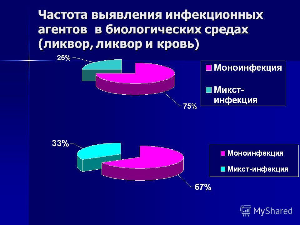 Частота выявления инфекционных агентов в биологических средах (ликвор, ликвор и кровь)