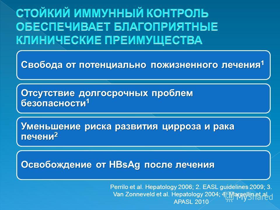 Свобода от потенциально пожизненного лечения 1 Отсутствие долгосрочных проблем безопасности 1 Уменьшение риска развития цирроза и рака печени 2 Освобождение от HBsAg после лечения Perrilo et al. Hepatology 2006; 2. EASL guidelines 2009; 3. Van Zonnev