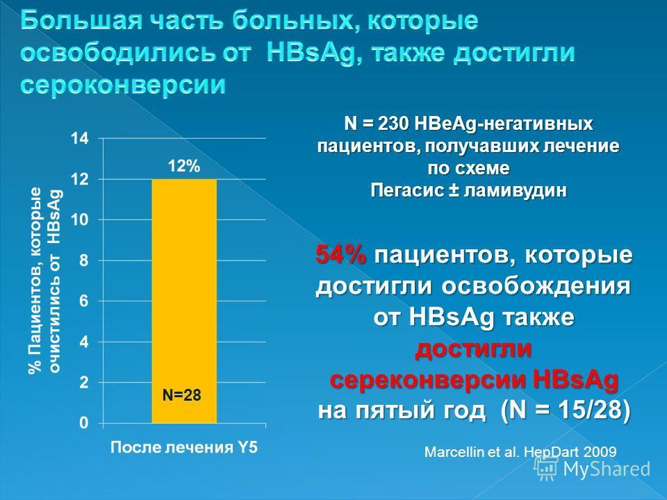 Marcellin et al. HepDart 2009 N = 230 HBeAg-негативных пациентов, получавших лечение по схеме Пегасис ± ламивудин 54% пациентов, которые достигли освобождения от HBsAg также достигли сереконверсии HBsAg на пятый год (N = 15/28) N=28