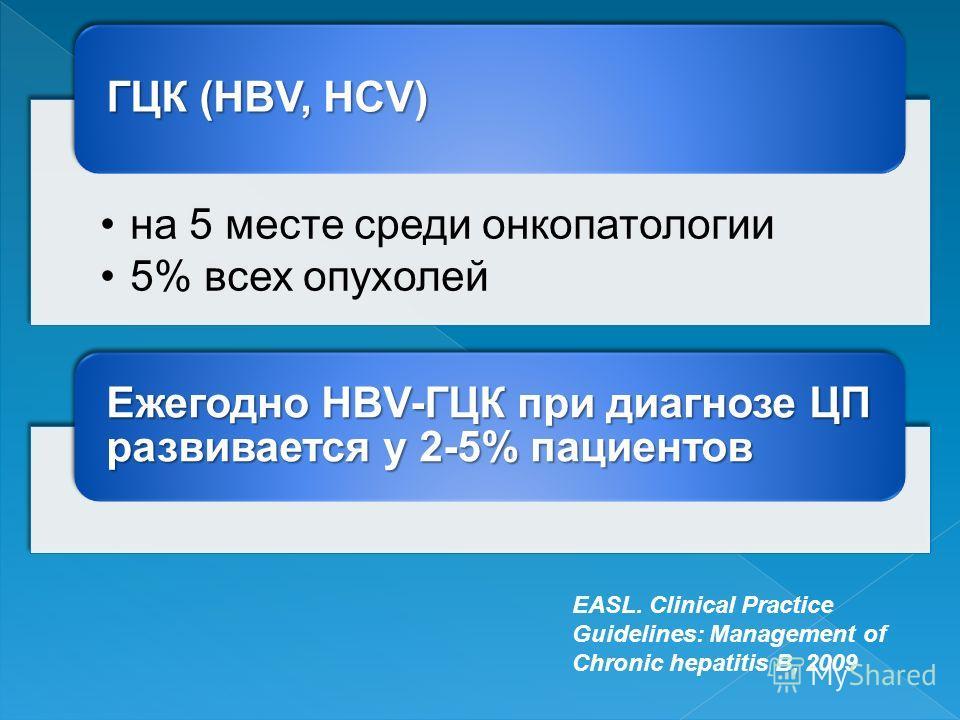 на 5 месте среди онкопатологии 5% всех опухолей ГЦК (HBV, HCV) Ежегодно HBV-ГЦК при диагнозе ЦП развивается у 2-5% пациентов EASL. Clinical Practice Guidelines: Management of Chronic hepatitis B, 2009