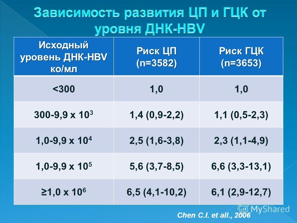 Исходный уровень ДНК-HBV ко/мл Риск ЦП (n=3582) Риск ГЦК (n=3653)