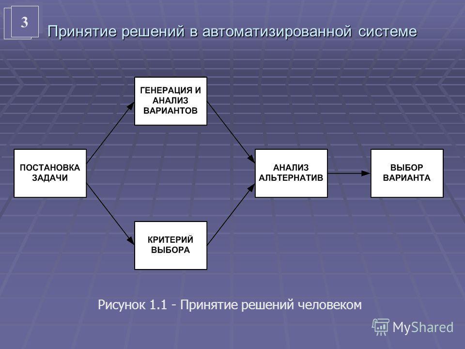 2 2 Принятие решений в автоматизированной системе Рисунок 1.1 - Принятие решений человеком 3 3