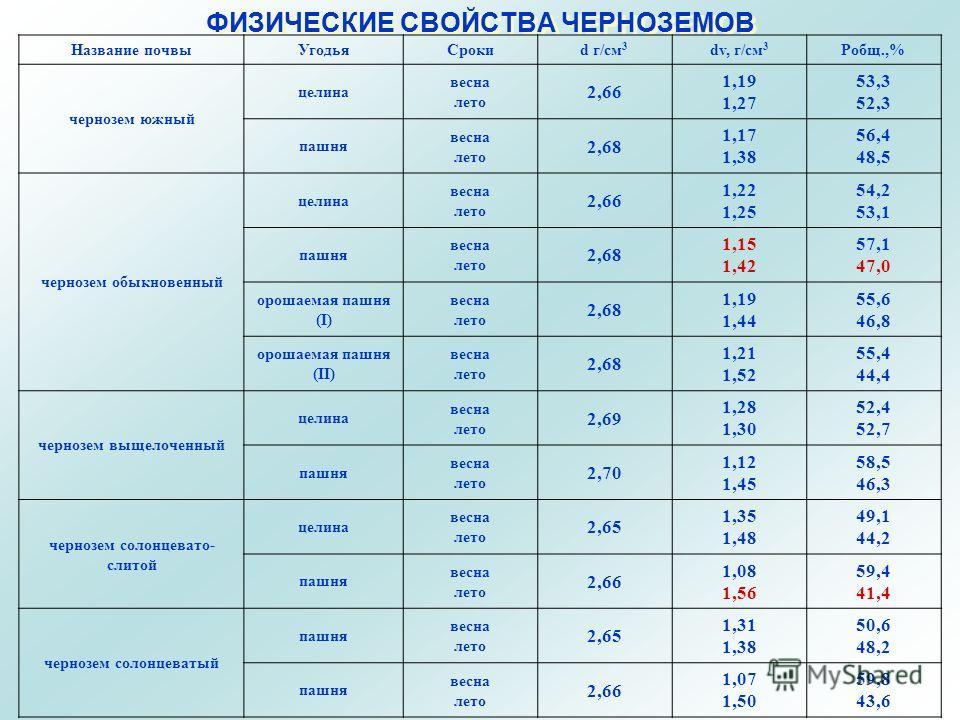 ФИЗИЧЕСКИЕ СВОЙСТВА ЧЕРНОЗЕМОВ Название почвыУгодьяСрокиd г/см 3 dv, г/см 3 Робщ.,% чернозем южный целина весна лето 2,66 1,19 1,27 53,3 52,3 пашня весна лето 2,68 1,17 1,38 56,4 48,5 чернозем обыкновенный целина весна лето 2,66 1,22 1,25 54,2 53,1 п
