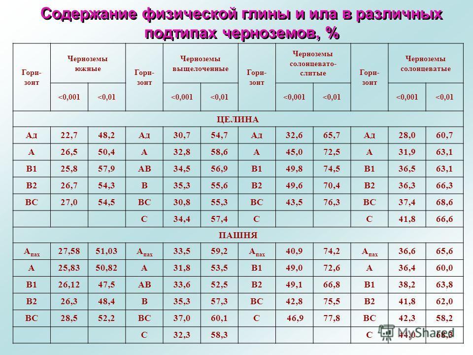Содержание физической глины и ила в различных подтипах черноземов, % Гори- зонт Черноземы южные Гори- зонт Черноземы выщелоченные Гори- зонт Черноземы солонцевато- слитые Гори- зонт Черноземы солонцеватые