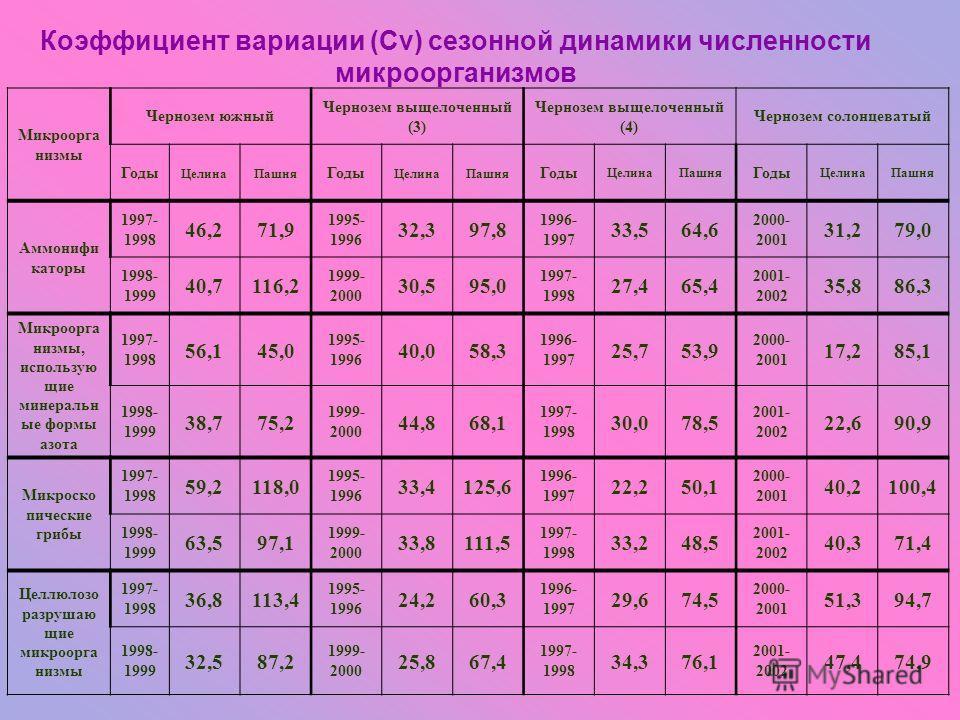 Коэффициент вариации (Сv) сезонной динамики численности микроорганизмов Микроорга низмы Чернозем южный Чернозем выщелоченный (3) Чернозем выщелоченный (4) Чернозем солонцеватый Годы ЦелинаПашня Годы ЦелинаПашня Годы ЦелинаПашня Годы ЦелинаПашня Аммон