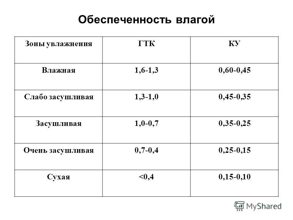 Обеспеченность влагой Зоны увлажненияГТККУ Влажная1,6-1,30,60-0,45 Слабо засушливая1,3-1,00,45-0,35 Засушливая1,0-0,70,35-0,25 Очень засушливая0,7-0,40,25-0,15 Сухая