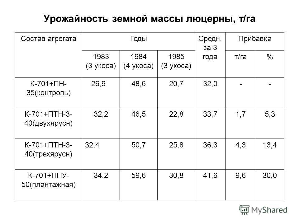 Урожайность земной массы люцерны, т/га Состав агрегатаГодыСредн. за 3 года Прибавка 1983 (3 укоса) 1984 (4 укоса) 1985 (3 укоса) т/га% К-701+ПН- 35(контроль) 26,948,620,732,0-- К-701+ПТН-3- 40(двухярусн) 32,246,522,833,71,75,3 К-701+ПТН-3- 40(трехяру