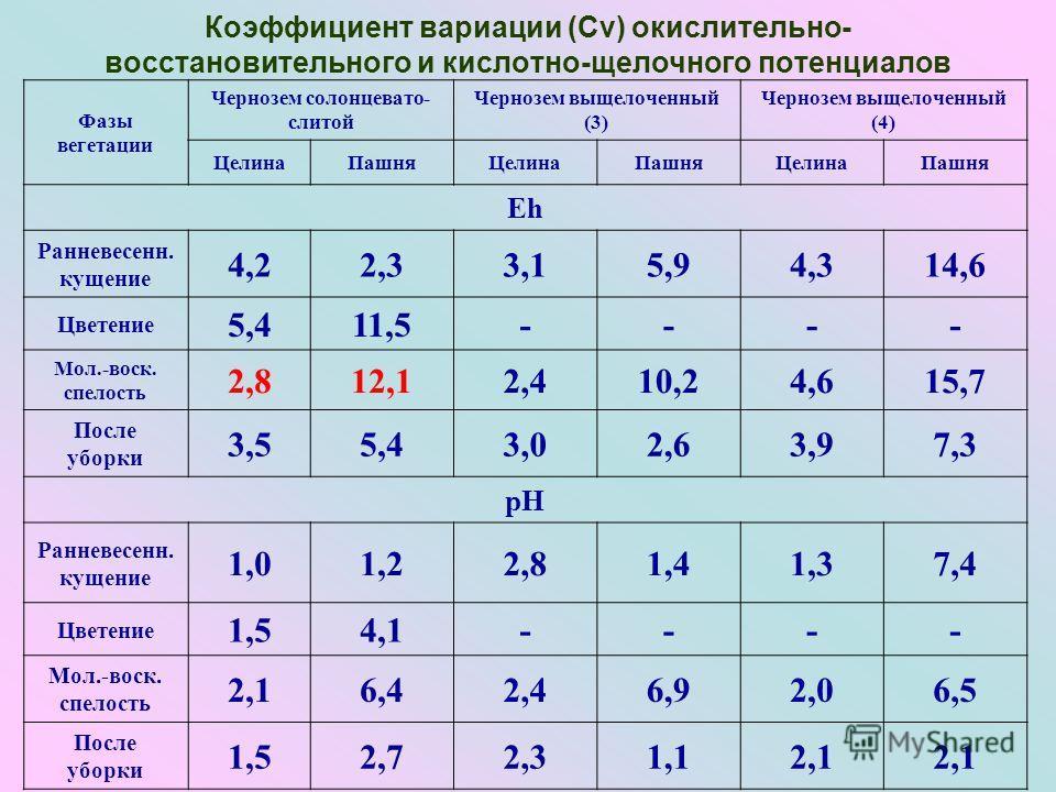Коэффициент вариации (Сv) окислительно- восстановительного и кислотно-щелочного потенциалов Фазы вегетации Чернозем солонцевато- слитой Чернозем выщелоченный (3) Чернозем выщелоченный (4) ЦелинаПашняЦелинаПашняЦелинаПашня Еh Ранневесенн. кущение 4,22