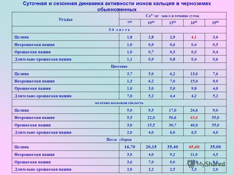 Суточная и сезонная динамика активности ионов кальция в черноземах обыкновенных Угодье Са 2+ мг. экв/л в течение суток 7 00 10 00 13 00 16 00 19 00 3-4 л и с т а Целина1,82,82,94,13,6 Неорошаемая пашня1,00,90,60,40,5 Орошаемая пашня1,00,70,3 0,4 Длит